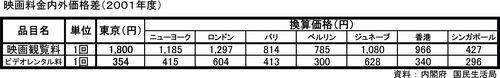 映画料金内外格差-b.jpg.jpg